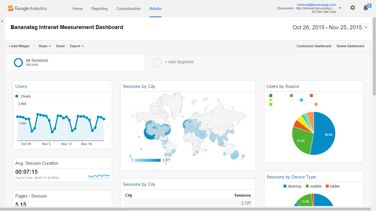 Google Analytics Dashboard Template for SharePoint intranets