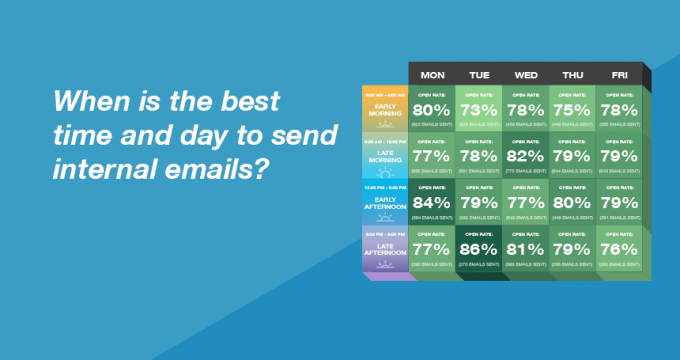 when is the best time to send internal emails- Bananatag data