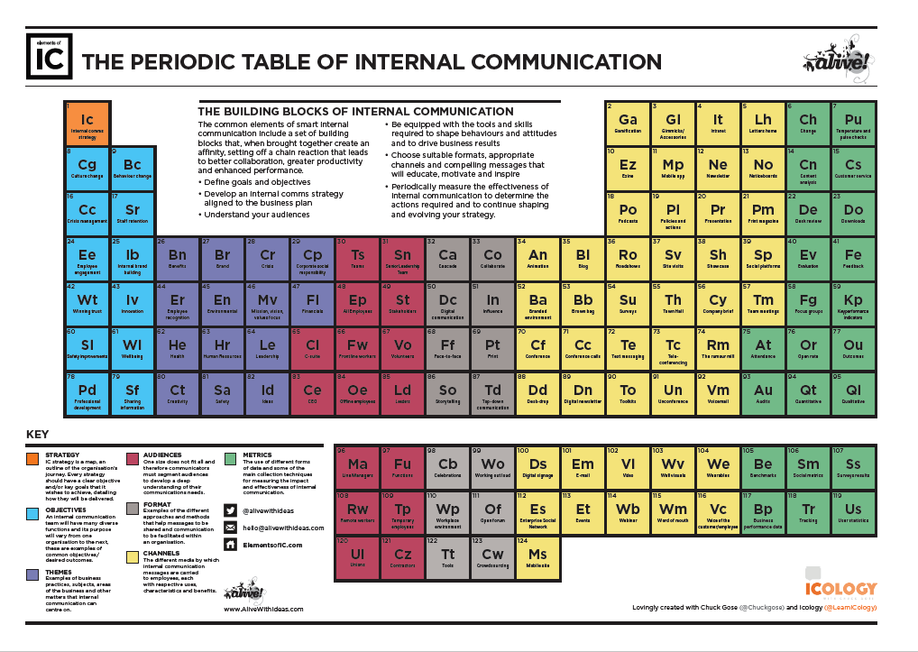 periodic table of internal comms- elements