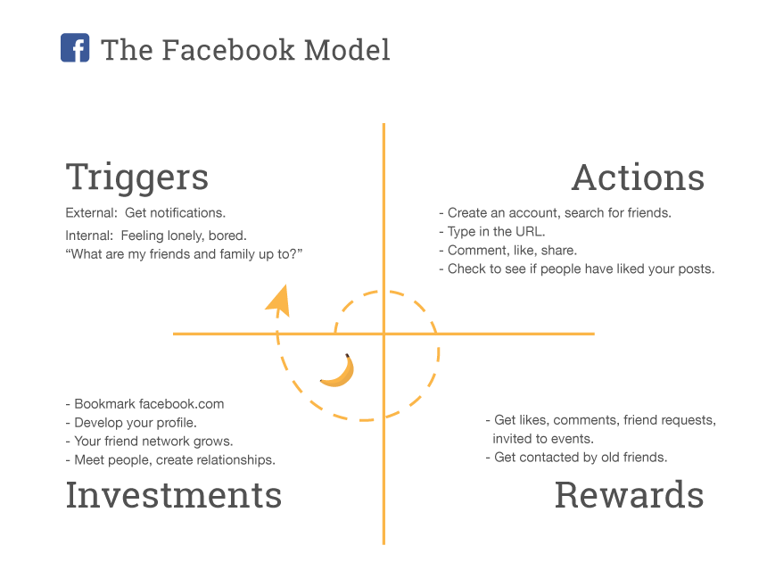 the facebook model for internal communications