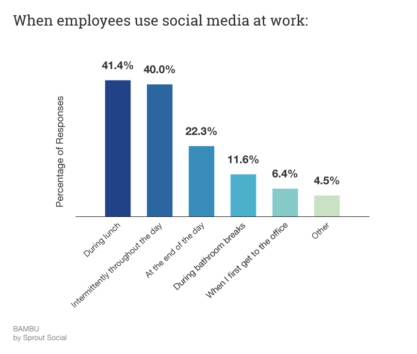 when-employees-use-social-media-at-work
