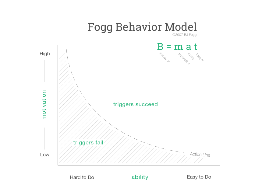 fogg-behavior-model-bananatag-internal comms