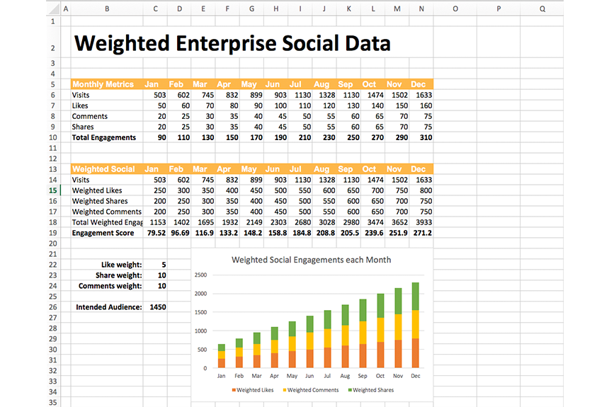 weighted-enterprise social-data-bananatag