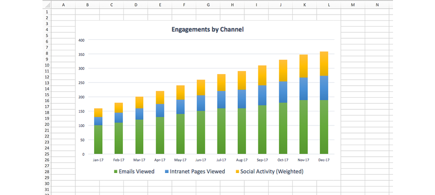 engagement by channel-internal comms data-bananatag